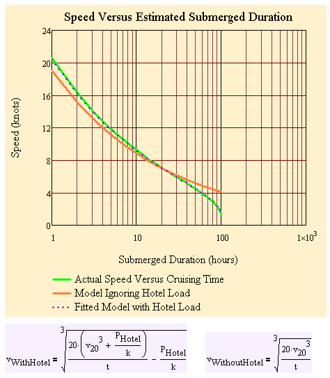 Figure 7: Comparison of Actual Submarine Performance to Model Prediction.