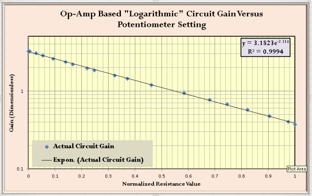 Figure 9: Circuit Test Results.