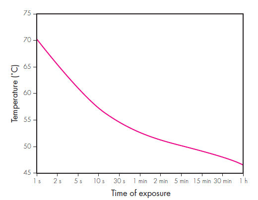 Figure 2:Skin surface temperature needed to produce full thickness damage versus time.