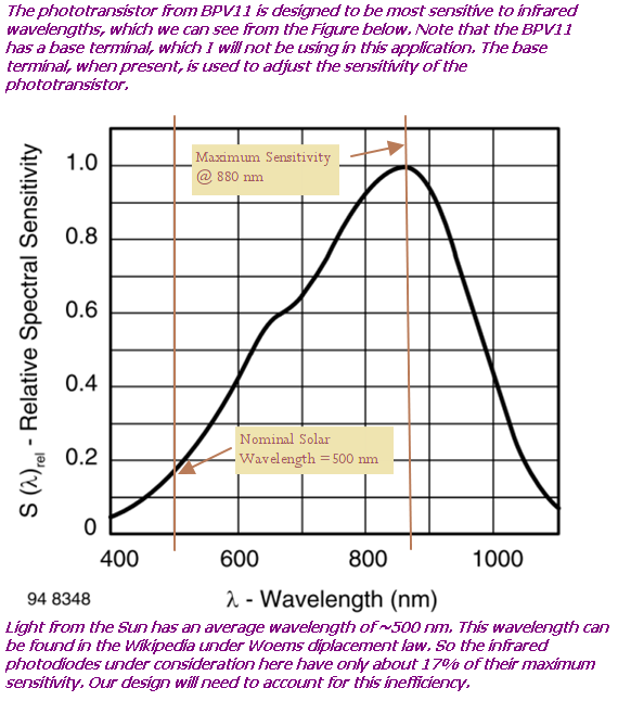 Figure 7: BPV11 Phototransistor Sensitivity Versus Wavelength.