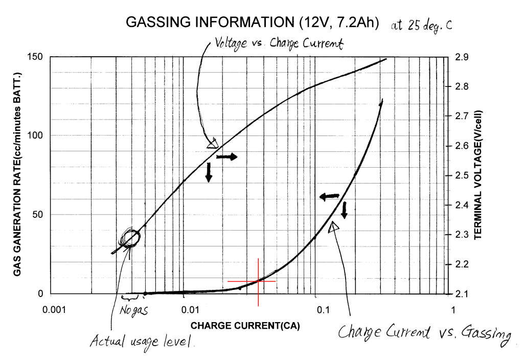 Figure 7: Hydrogen Gas Emissions from a 7.2 A-hr Sealed Lead Acid Battery.