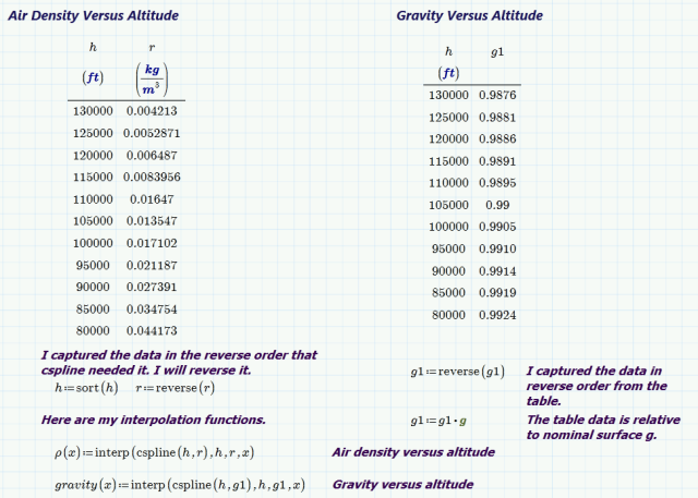 Figure 2: NASA Data on the Atmosphere's Density and Gravity Variation with Altitude.
