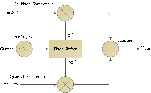 Figure 2: Quadrature Modulator Model.