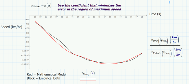 Figure 5: Comparison Between Mathematical Model and Empirical Data.
