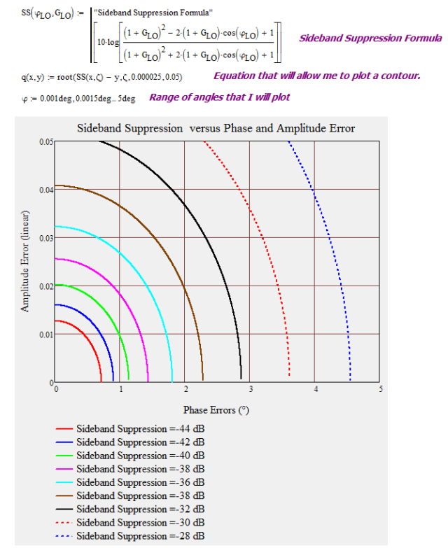 Figure 6: Sideband Suppression Contour Plot Versus Phase Error and Amplitude Error.