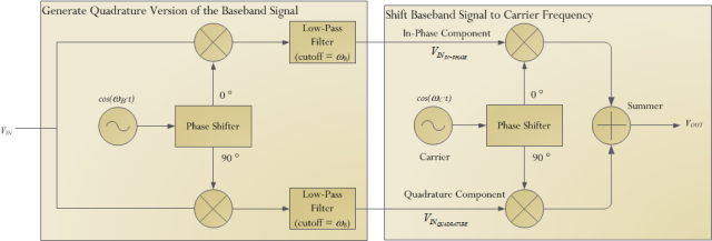 Figure 1: SSB (Lower) Generation Using the Weaver Modulator.