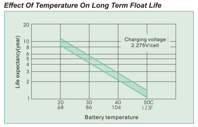 Figure 1: Battery Life Versus Temperature.
