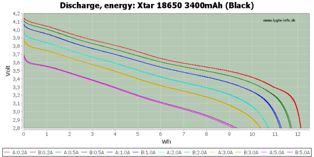 Figure 7: Vendor Data on Battery Energy.