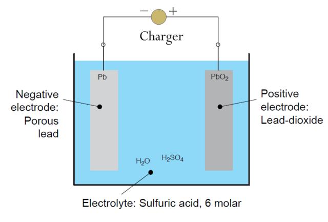 Figure 3: Battery Cross Section Diagram.