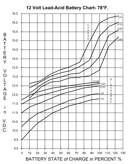 Figure 1: Voltages During Charging and Discharging for a 12 V Battery.