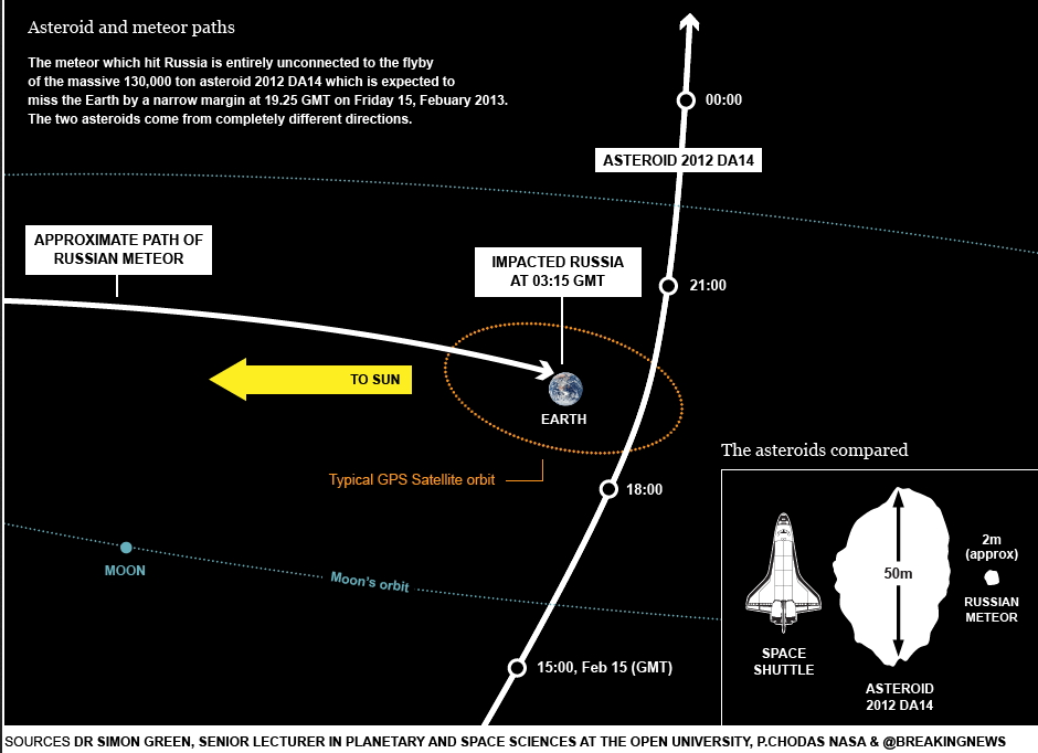 Figure 1: Trajectory of the Russian Meteor.