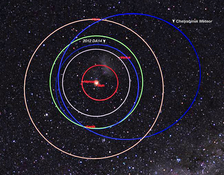 Figure 2: Orbits of Asteroid 2012 D14 and the Russion Meteor.