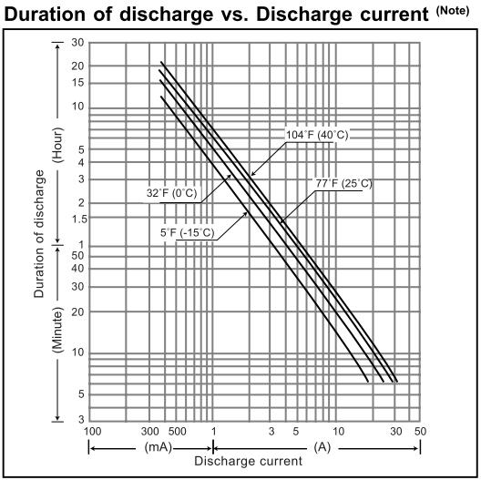 spline interpolation example using battery capacity