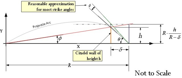 Figure 6: Graphic Illustrating the Danger Space Geometry.