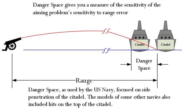 Figure 1:Danger Space Illustration.