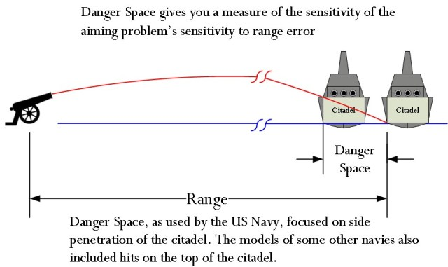 Figure 1:Danger Space Illustration.