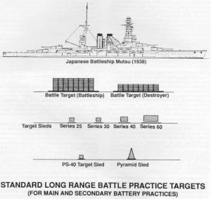 Figure 3: Sizes of US Navy Towed Gunnery Targets.