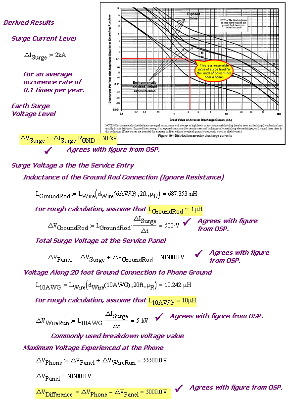 Figure 6: My Derivation of Numbers from the OSP Magazine Article.