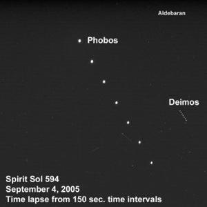 Figure 5: Relative Movement of Phobos and Deimos When ...