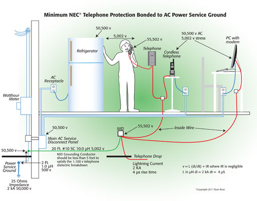 home wiring basics home image wiring diagram home electrical wiring basics home auto wiring diagram schematic on home wiring basics