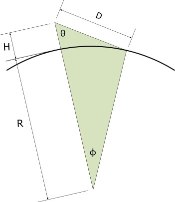 Figure 2: Basic Geometry of the Observation Problem.