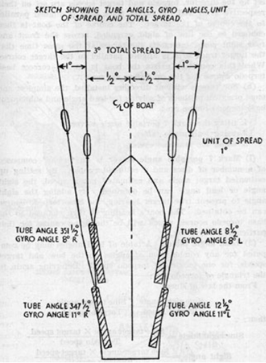 figure 1: diagram of the torpedo spread from the pt boat