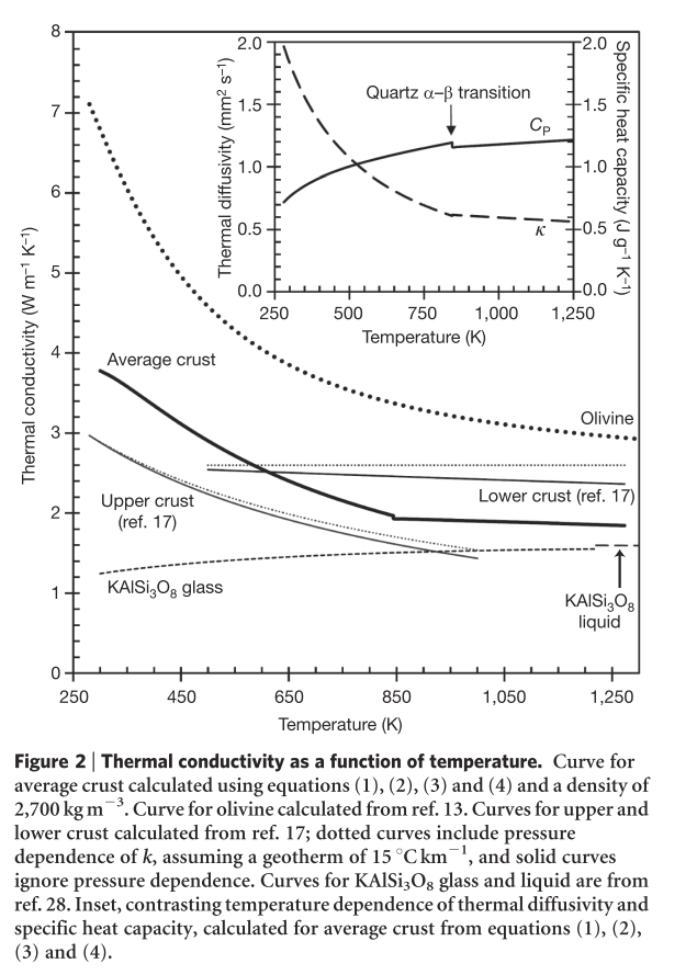 Figure 2: Thermal Conductivity of the Crust as a Function of Temperature.