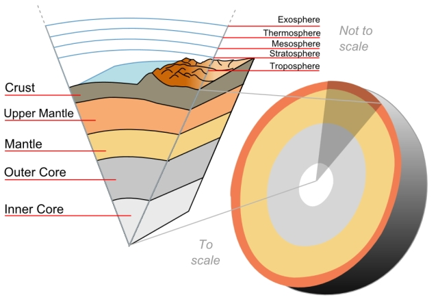 Figure 1: Layered Structure of the Earth.