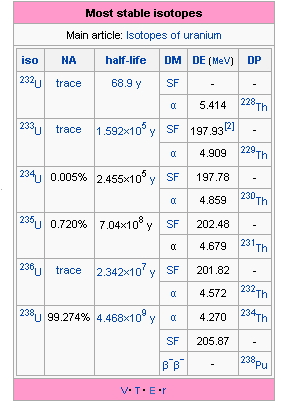 Figure 3: Uranium Isotopes (Wikipedia).