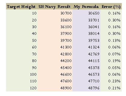 Figure 9: Comparsion by US Navy Rangefinder Table and My Formula.