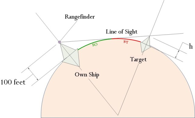 Earth's Curvature and Battleship Gunnery | Math Encounters Blog