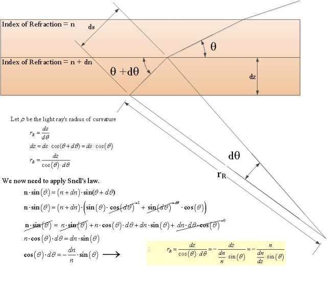 Figure 4: Derivation of the Radius of Curvature Expression.