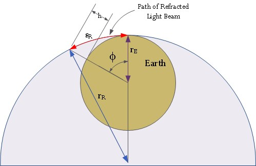Figure 5: Illustration of the Refracted Light Beam Moving Along the Arc of a Circle.