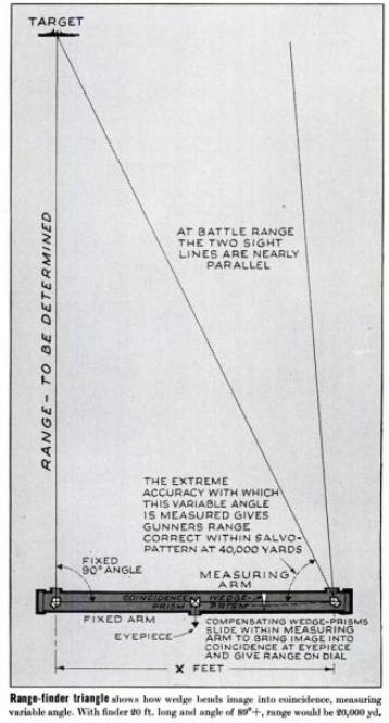 Figure 5: Coincidence Rangefinder Geometry.