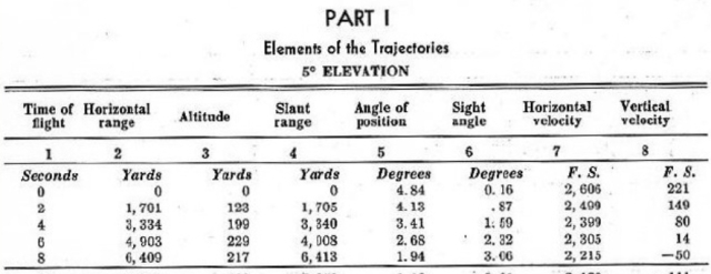 Figure 1: Snippet from 16-inch Projectile Range Table (1900 lb).