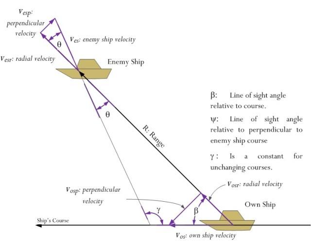 Figure 2: Updated Fire Control Geometry.