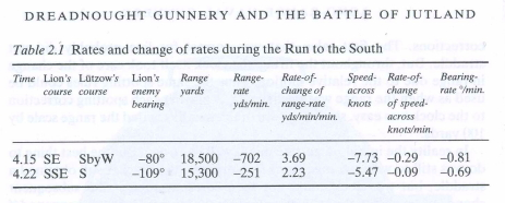 "Table 1: Original Table of Fire Control Information from the ""Run to the South"" Engagement."