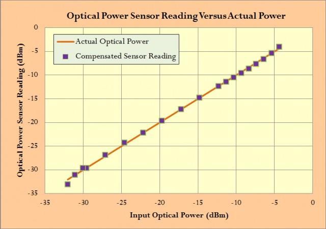 Figure 2: Compensated Sensor Data.