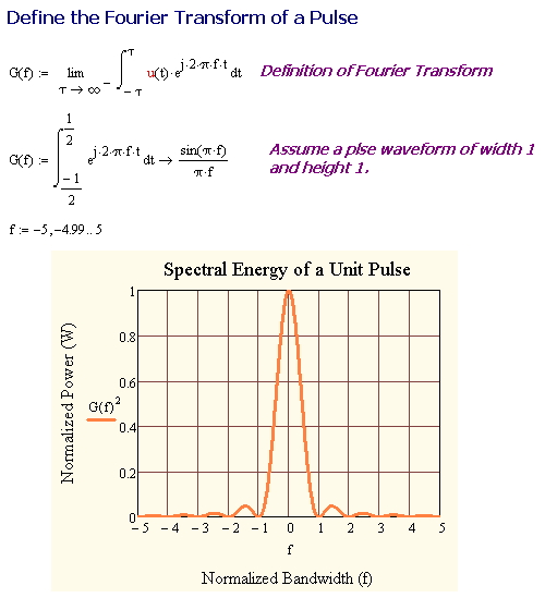 Figure 2: Definition of the Fourier Transform of a Pulse.
