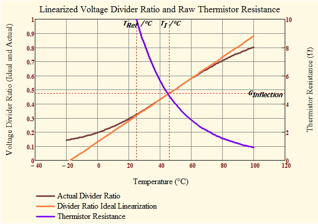 Figure 6: Graph of Actual Versus Ideal Linearized Thermistor Response