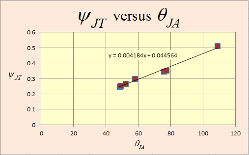 Figure 5: Graph of Psi-JT Versus Theta-JA.