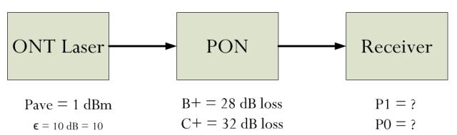 Figure 3: Upstream PON Power Model.