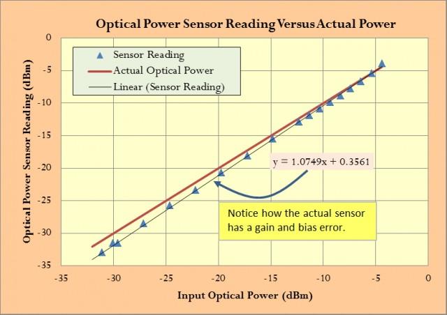 Figure 1: Raw Sensor Data Versus Input Data.