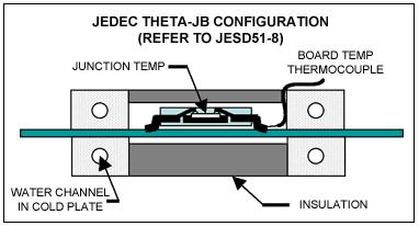 Figure 2: Theta-JB Test Fixture.