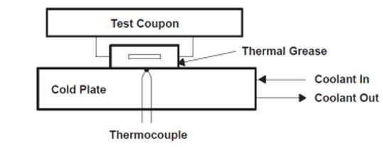 Figure 1: Theta-JC Test Fixure.