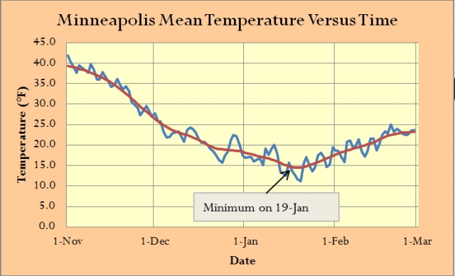 Figure 1: Daily Average Minneapolis Temperatures During the Coldest Part of Winter.