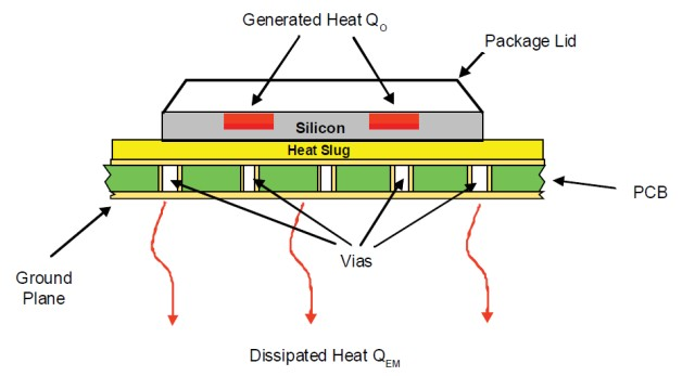 Figure 1: Apex Power IC Mounting on a PCB.