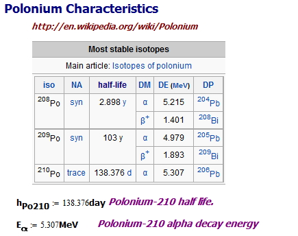 Figure 4: Characteristics of Polonium-210.