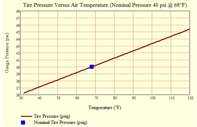 tire pressure and temperature relationship