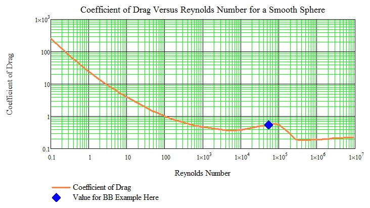 Figure 1: Coefficient of Drag Versus Reynolds Number.